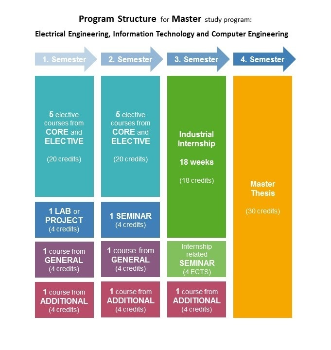 Program Structure English Taught Master